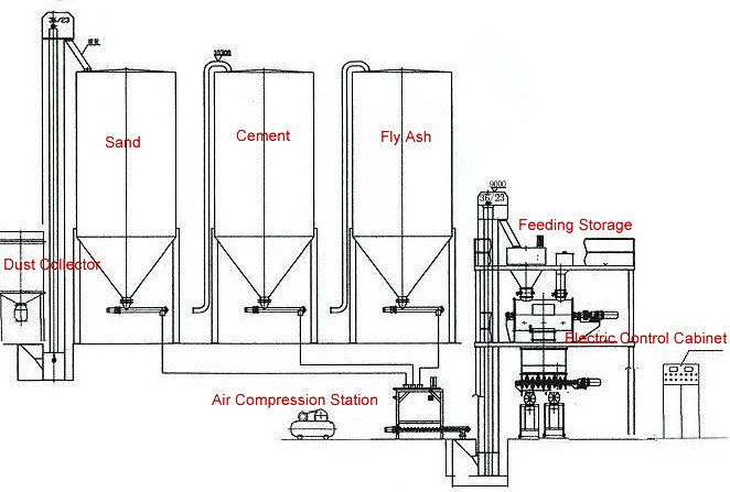 300,000 T/Y Ready mixed mortar production line